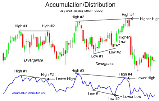 HOW DO YOU USE THE ACCUMULATION DISTRIBUTION INDICATOR