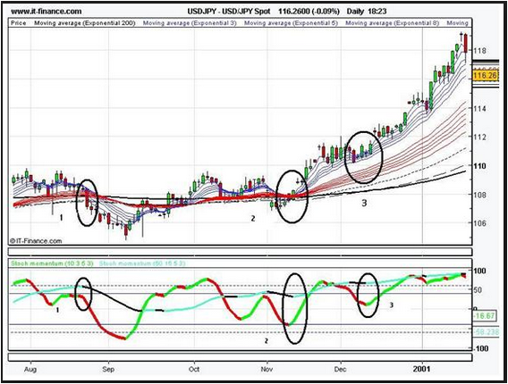 WHAT SETTING ON THE MOMENTUM INDICATOR FOR HOURLY TRADING