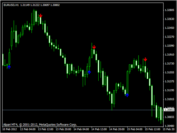 BUY SELL INDICATOR MT4
