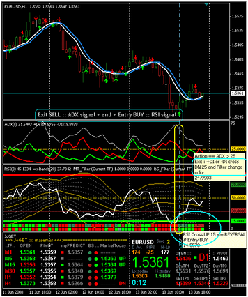 ADX INDICATOR AND RSI TOGETHER