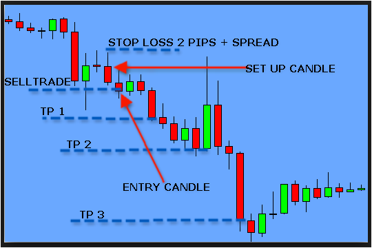 Free Forex Holy Grail Indicator