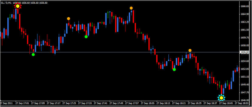 Accurate forex indicator no repaint