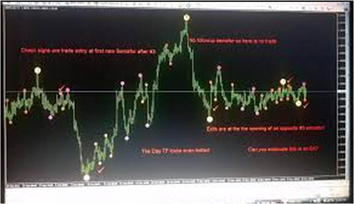 HOW TO PROFIT FROM SEMAFOR INDICATOR?