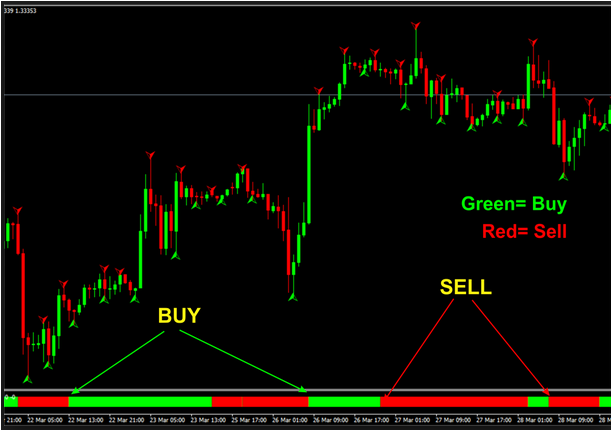Successful forex scalping strategies