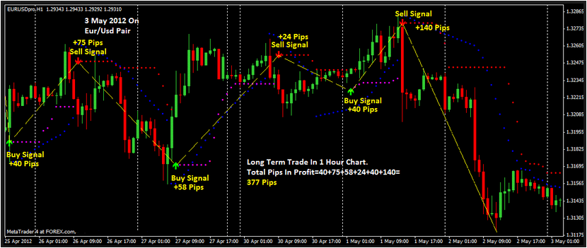 Best Buy Sell Signal Forex Mladen