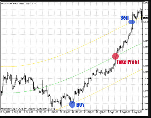 Momentum Chart Indicator Review