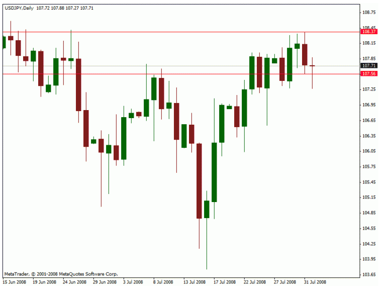 Day Trading The Yesterdays High Low Of The Day
