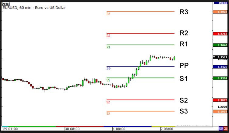 Forex point and figure system