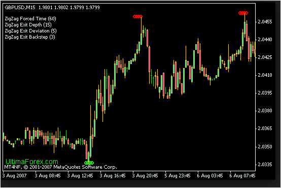 Amibroker Afl Indicator Zig-zag Fibo | Successful Forex