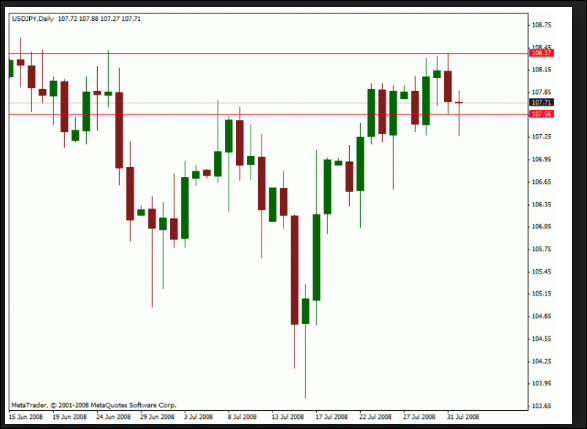 PERFECT SUPPORT RESISTANCE WITH BOX BREAK OUT FORMULA OF MQL4
