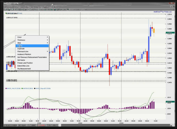 RECURRING FOREX PATTERNS REVIEW